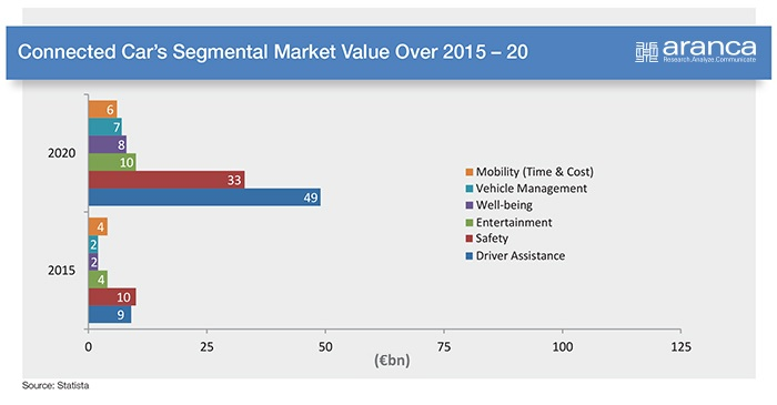 Connected Cars Market Value'15