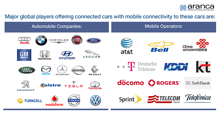 Major Global Players-Connected Cars
