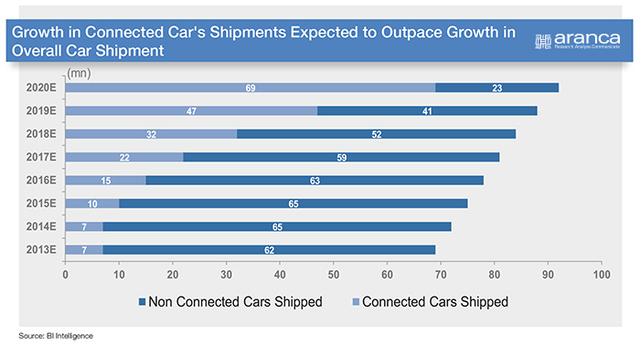 Connected Cars Shipments