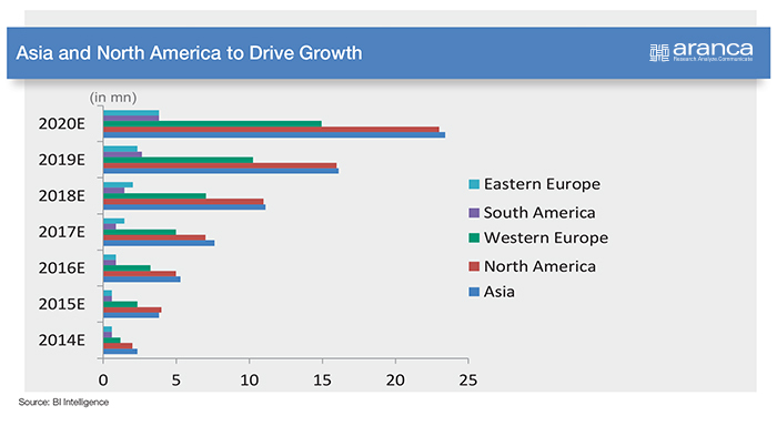 Asia & North America's Connected Car Market
