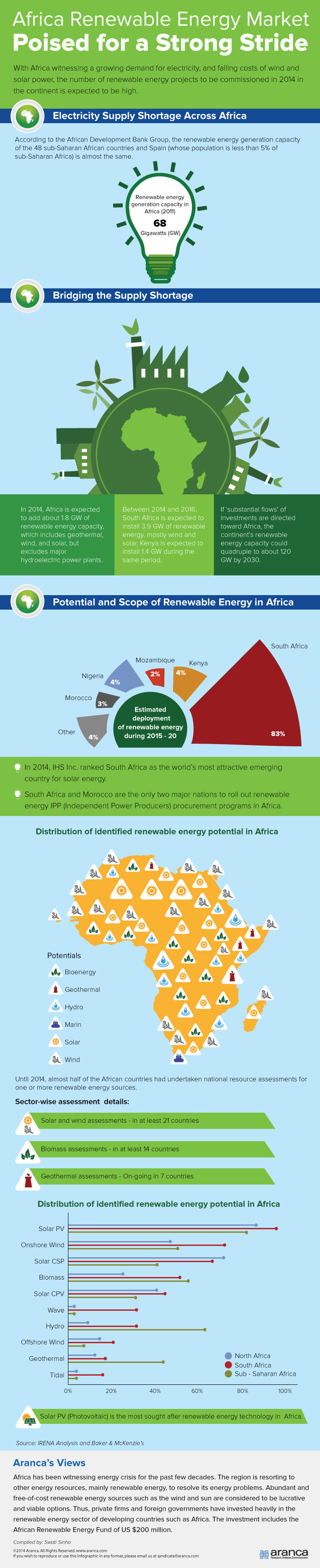 Africa Renewable Energy Market