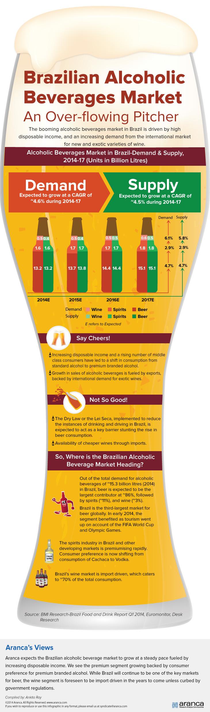 brazil beer industry essay