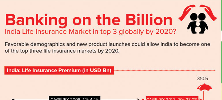 India Life Insurance Market in Top 3 Globally by 2020 ...