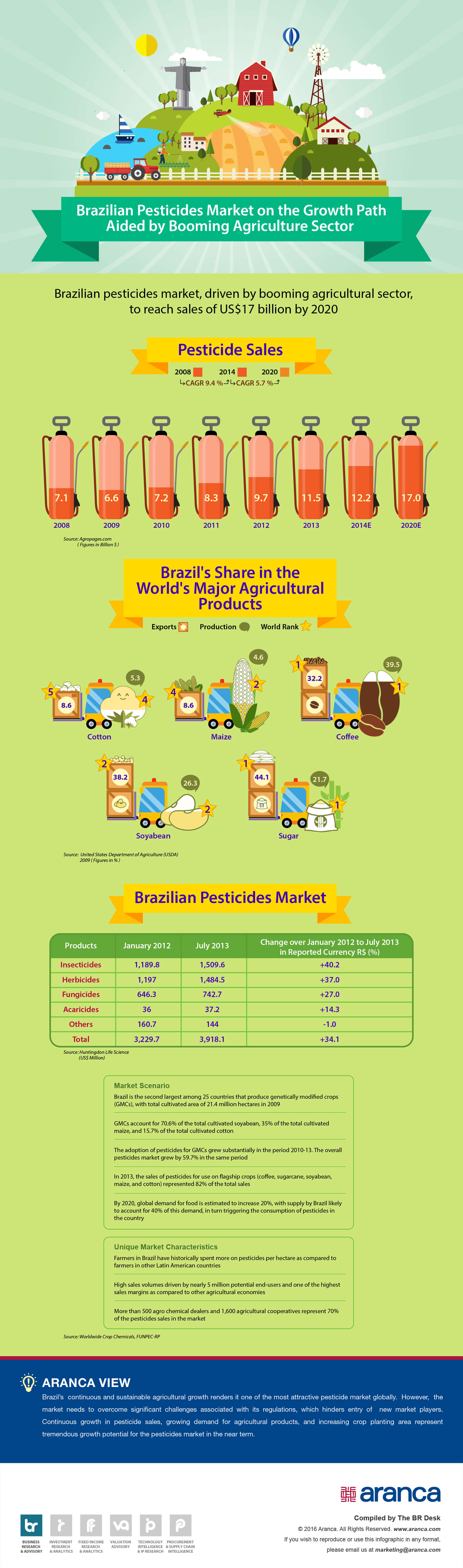 Pesticides Market Research