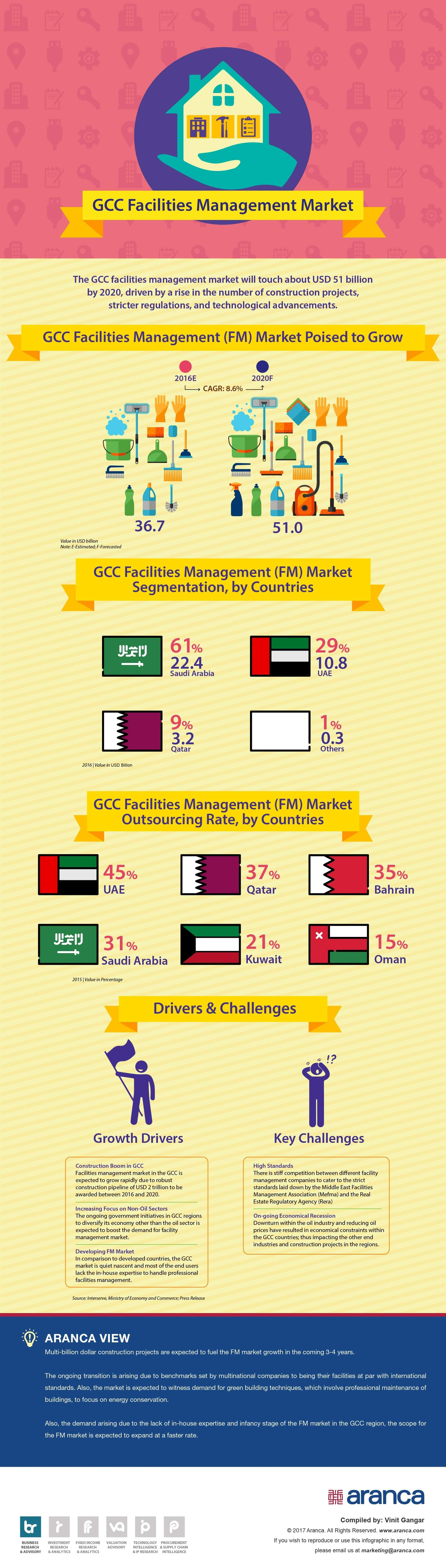 Gcc Facilities Management Market