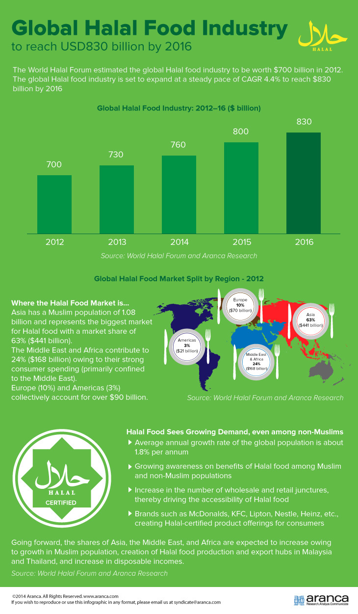 Global Food Industry