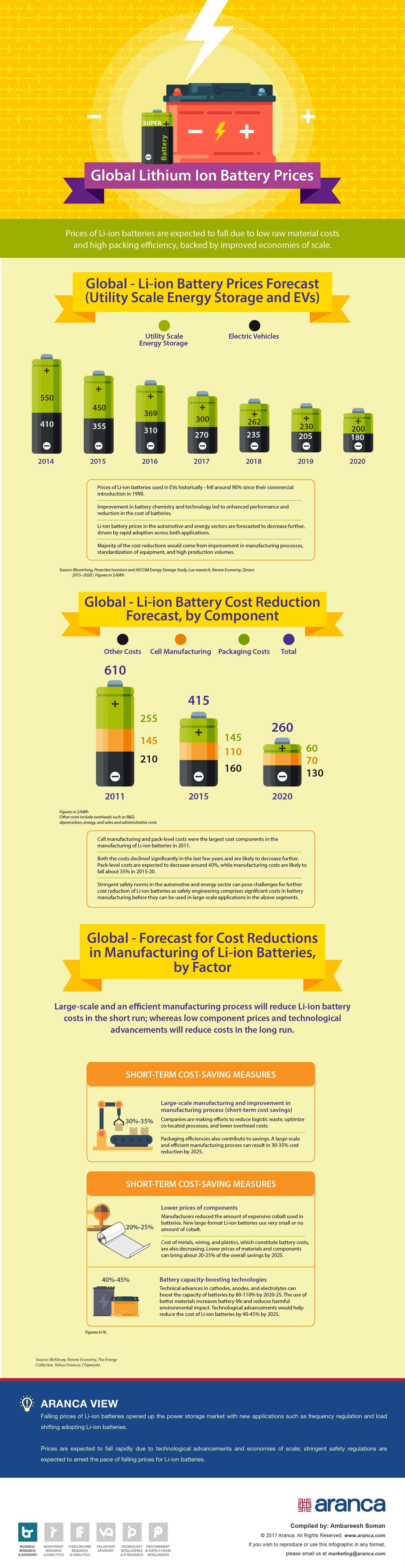 lobal Lithium Ion Battery Sector Analysis