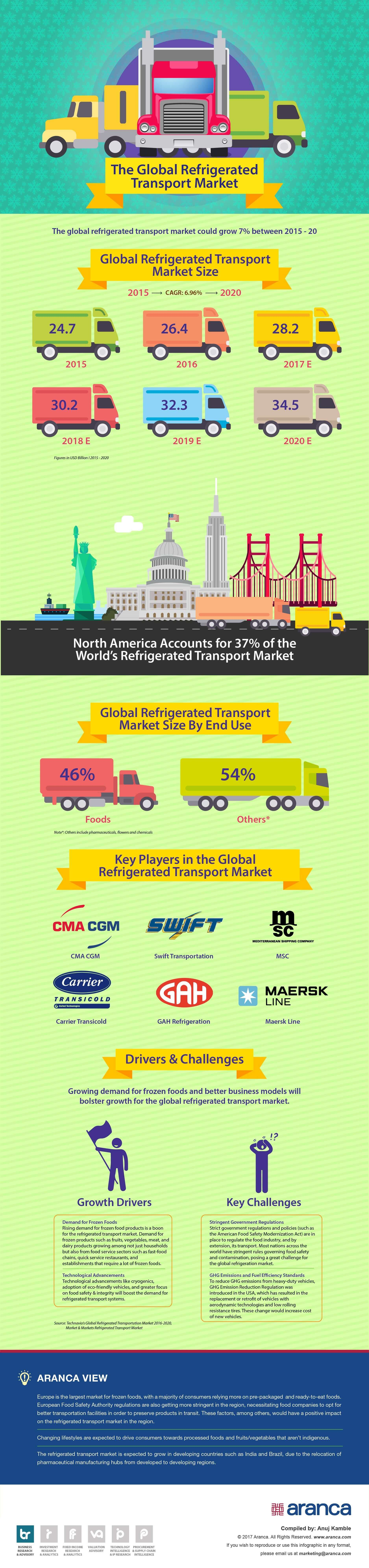 Refrigerated Transport Market Research