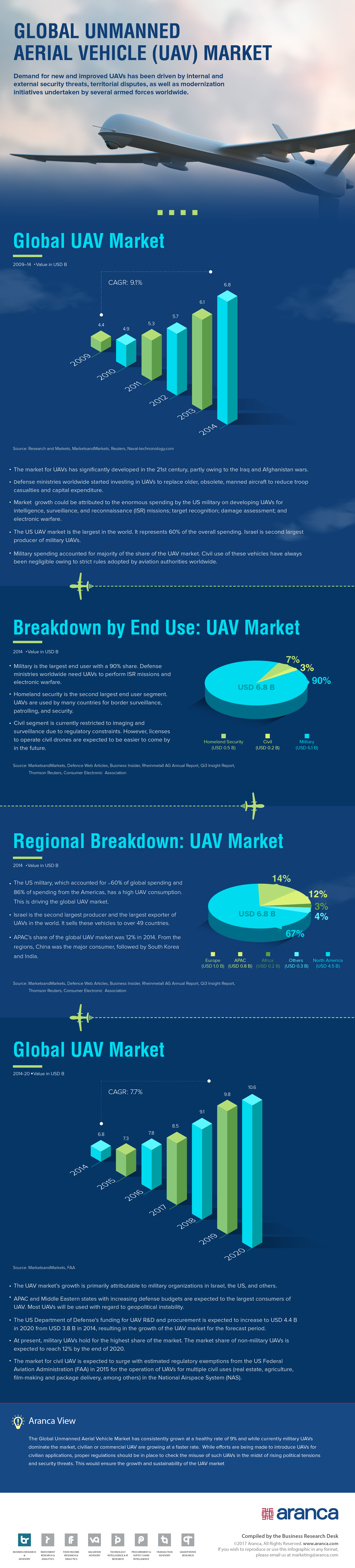 Global UAV Market Analysis