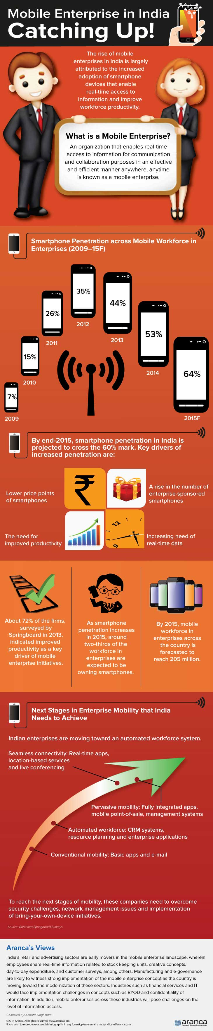Mobile Enterprise in India