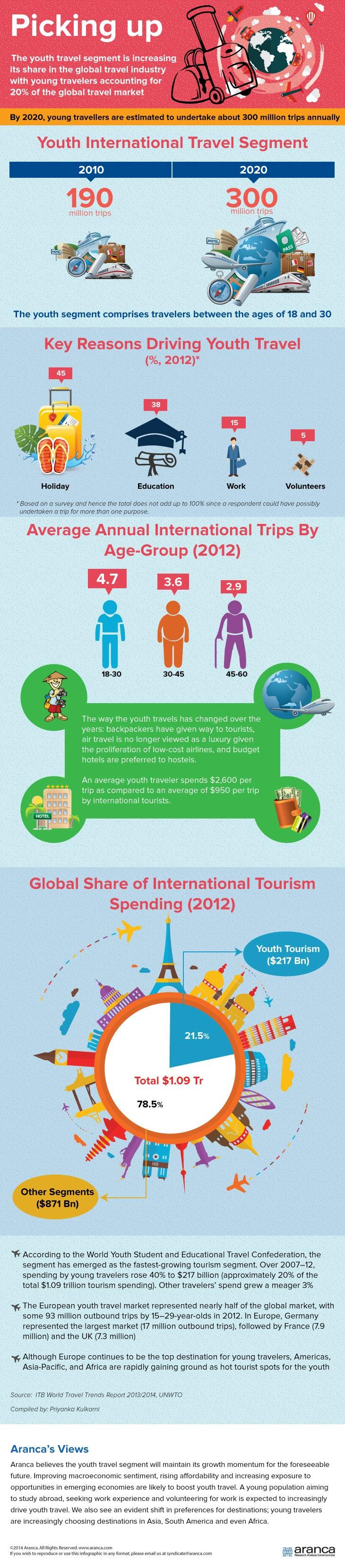 Global Youth Travel Segment