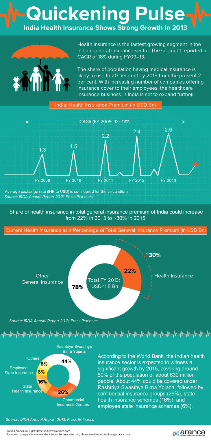 health insurance sector in india current