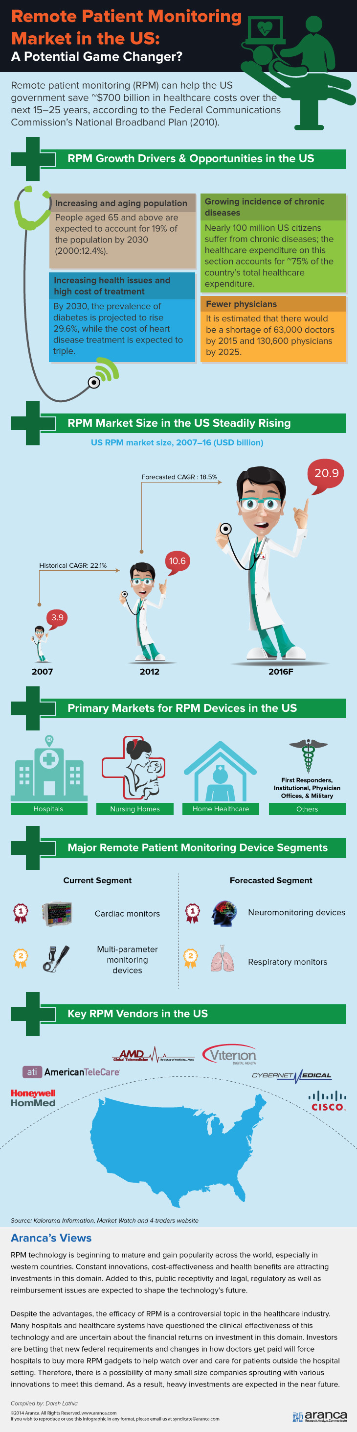 Remote Patient Monitoring Market US