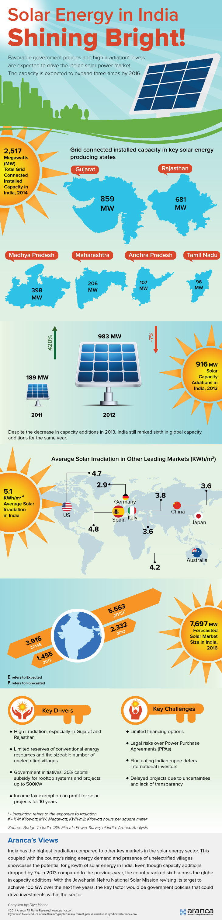 Indian Solar Energy Market