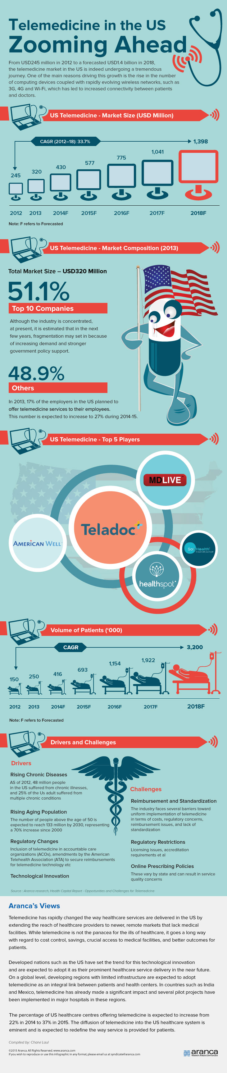 US Telemedicine Market Research