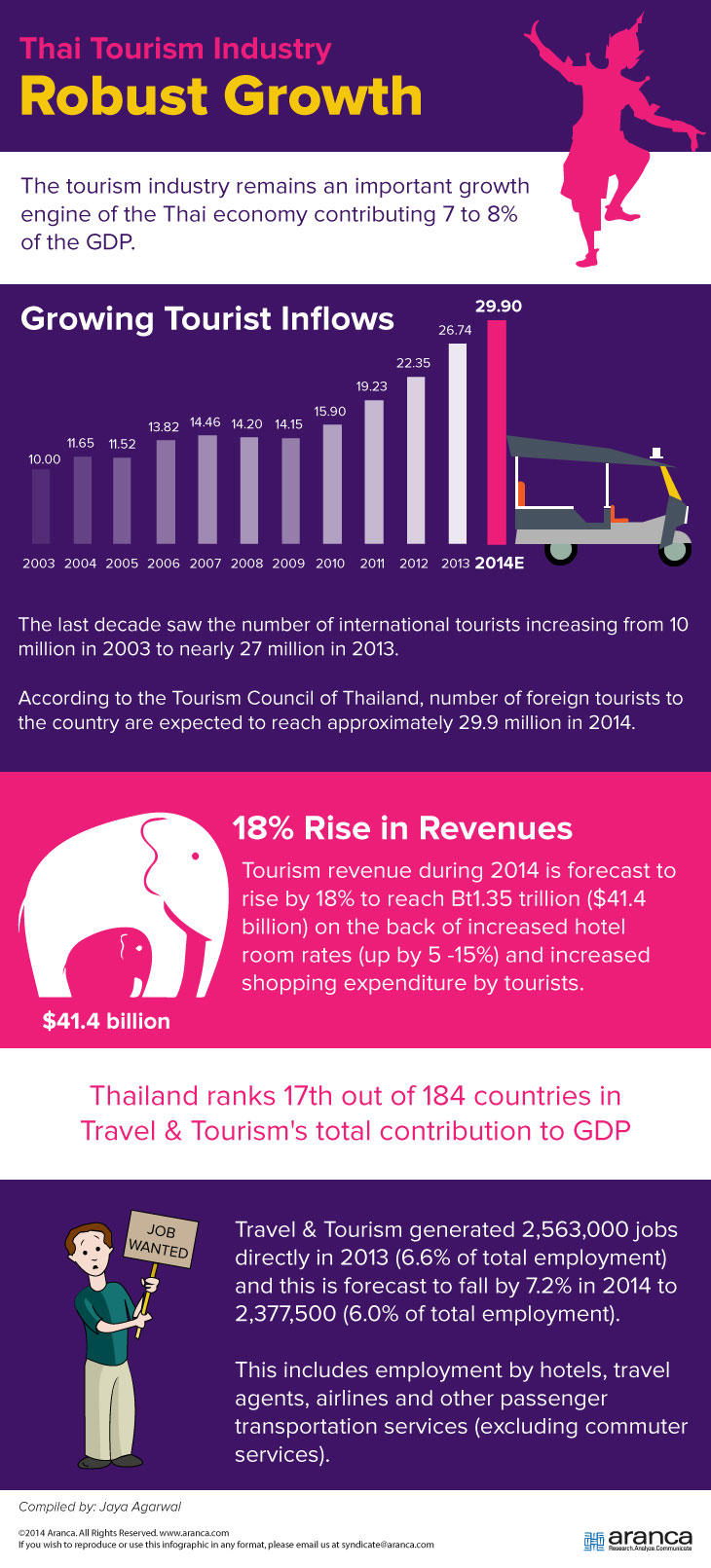 Thai Tourism Industry