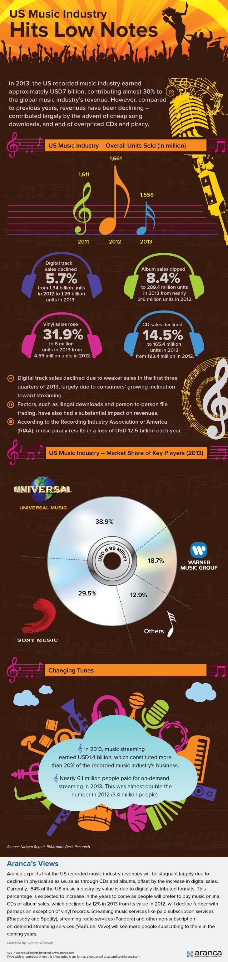 US Music Industry Analysis