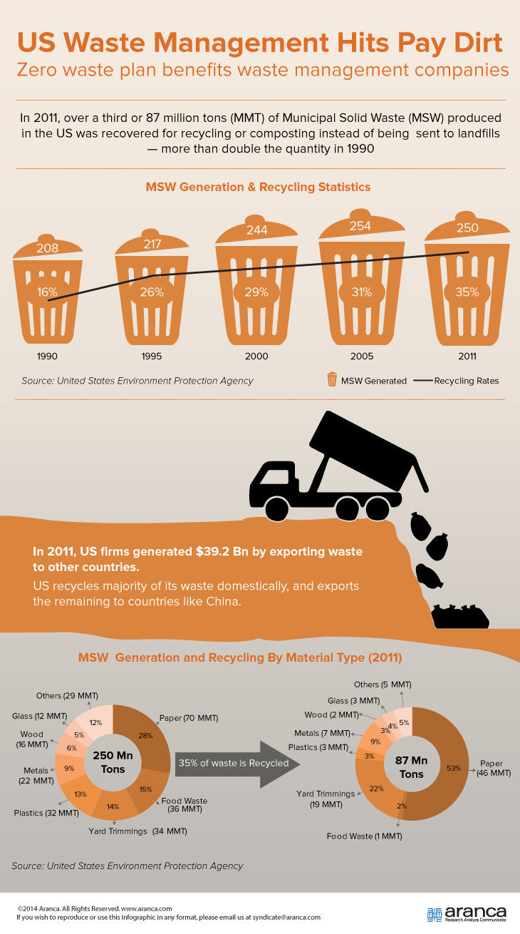 US Waste Management Market Research