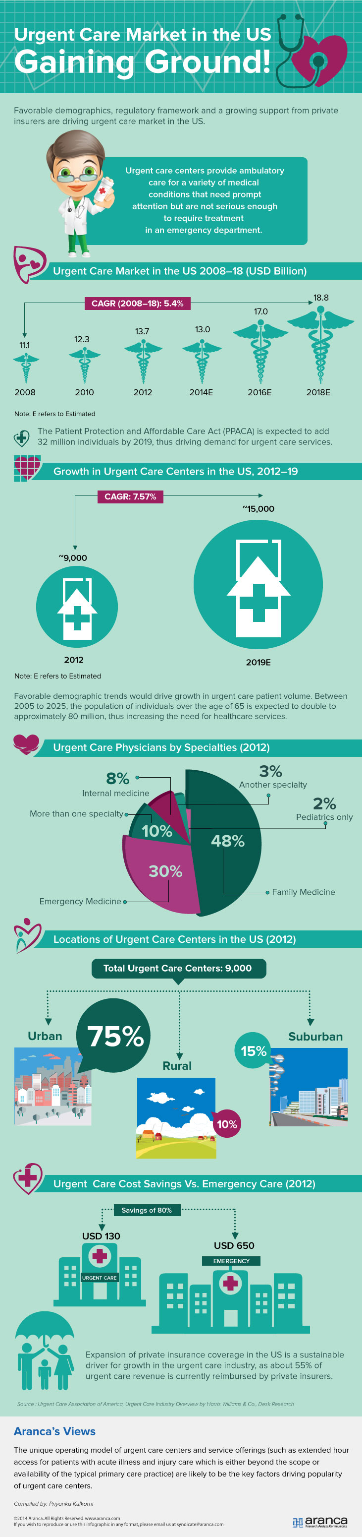 Urgent Care Market - US
