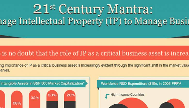 IP to Manage Business