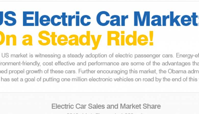 US Electric Car Industry