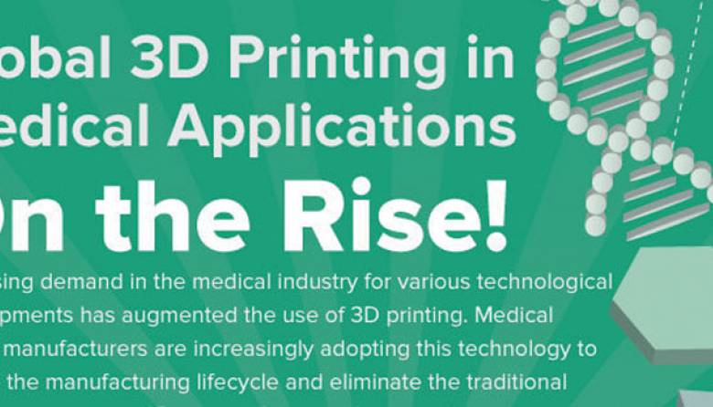 3D Printing Technology Intelligence