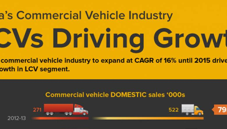 Commercial Vehicle Industry Growth