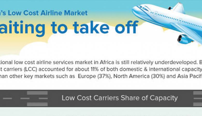 the global low cost airline market trend Research corridor recently added new report titled low-cost airline market report - global trends, market share, industry size, growth, opportunities, and market forecast - 2018 – 2026 to its repertoire.