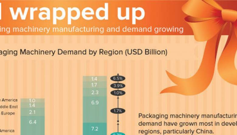 Packaging machinery manufacturing demand