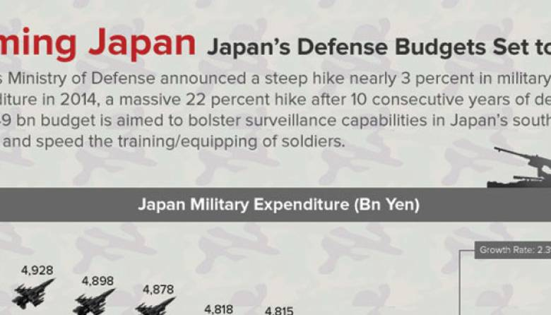 Japans Defense Budget to Rise