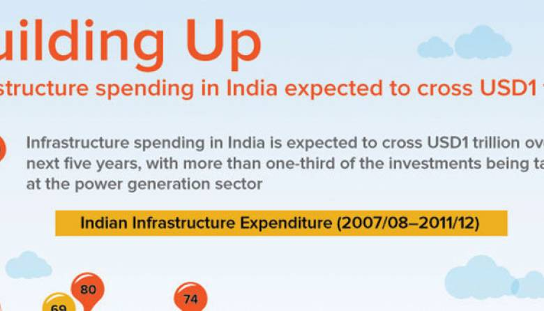Infrastructure Sector in India