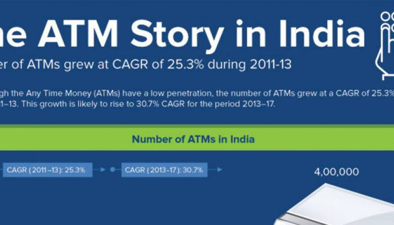 More ATMs In India