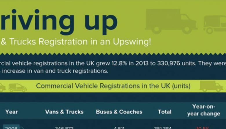 Commercial Vehicle Market in UK