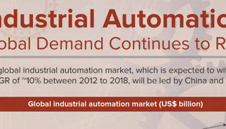 Global Industrial Automation Demand