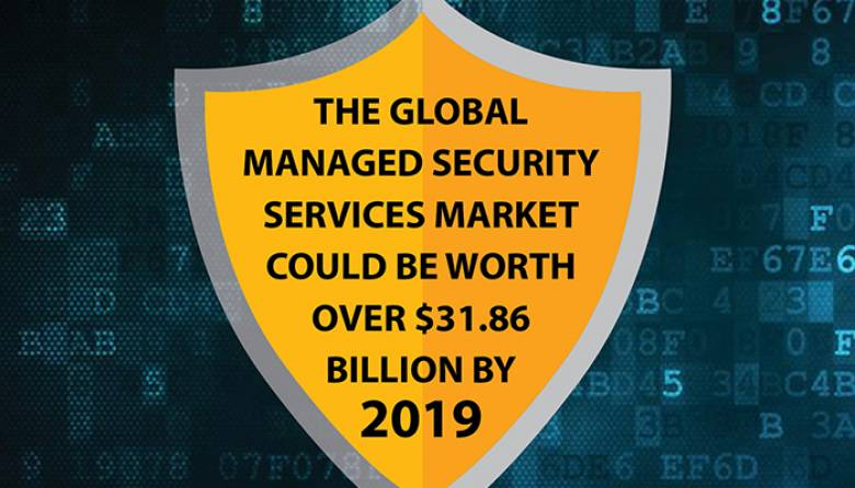 Global Managed Security Services Market 2016