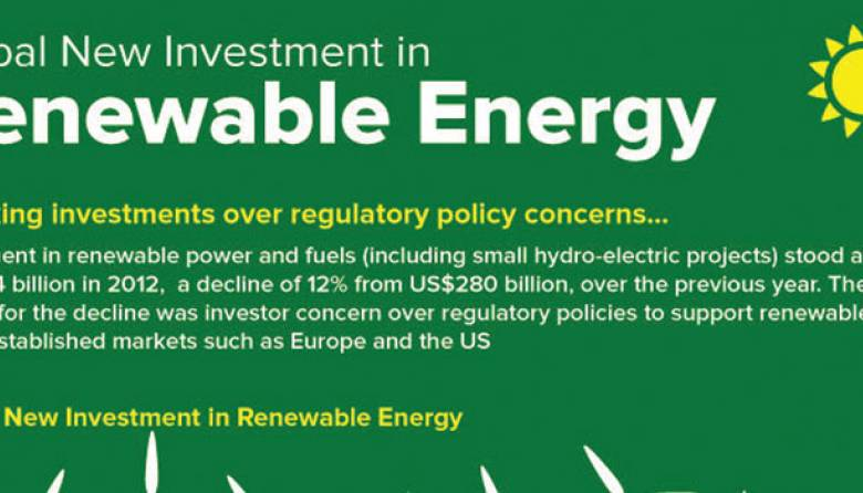 Global Investment-Renewable Energy