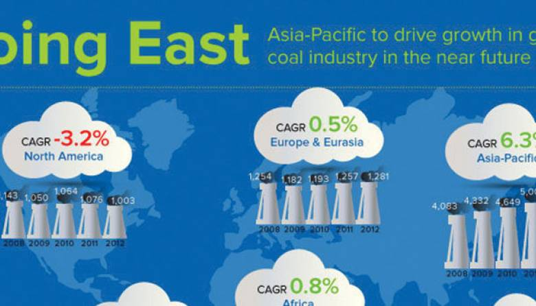 Global Coal Industry Growth