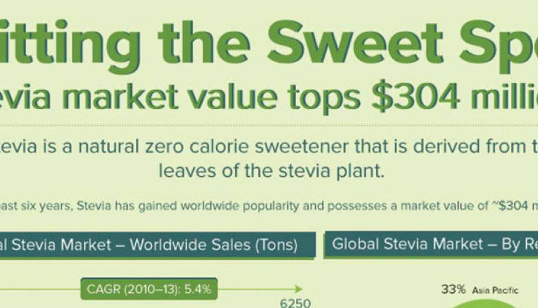 Stevia Market Research