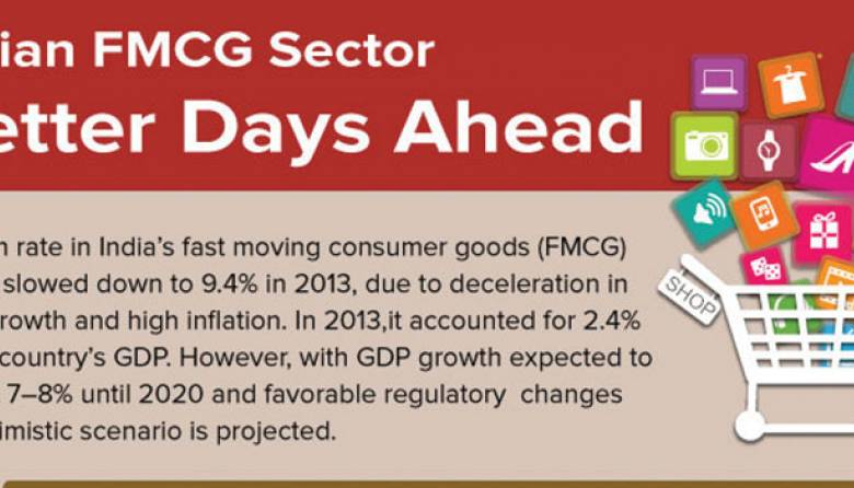 FMCG Sector - Indian