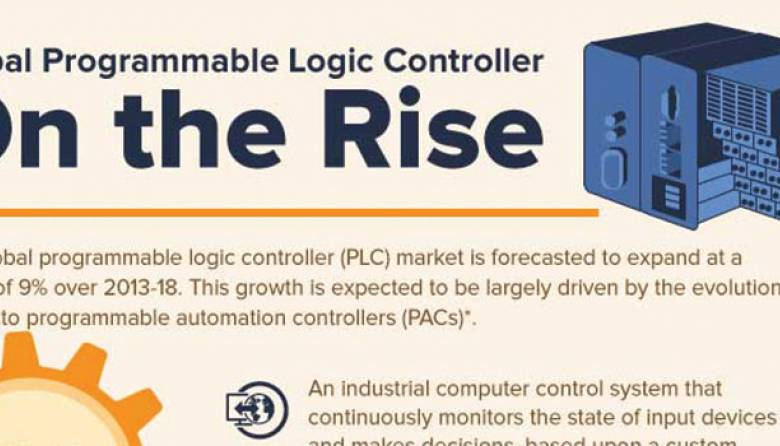 Industrial Automation Programmable Logic Controller Market