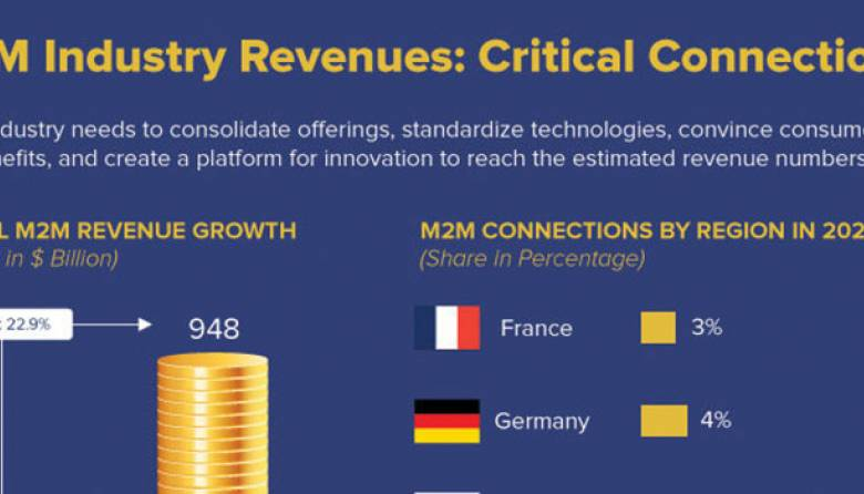 M2M Industry Revenues Connections