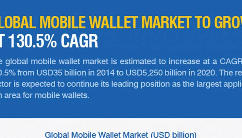 Mobile Wallet Market Research