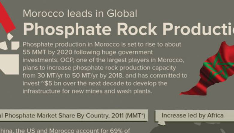 Morocco leads Global Phosphate Rock Production1