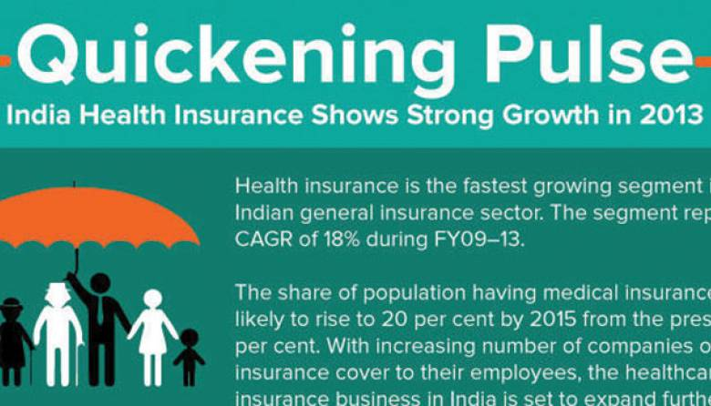 Health Insurance Sector - India