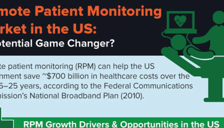 US Remote Patient Monitoring Market