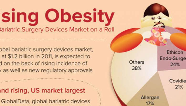 Bariatric Surgery Devices Demand