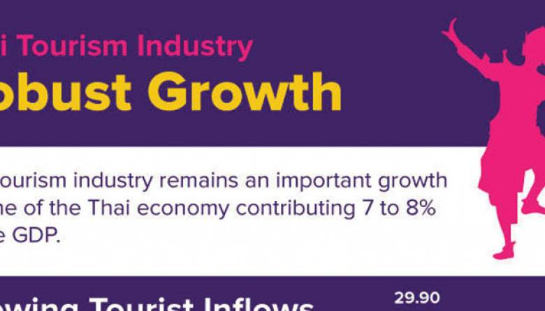 Thai Tourism Industry Growth