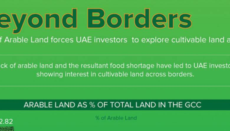 UAE Cultivable Land