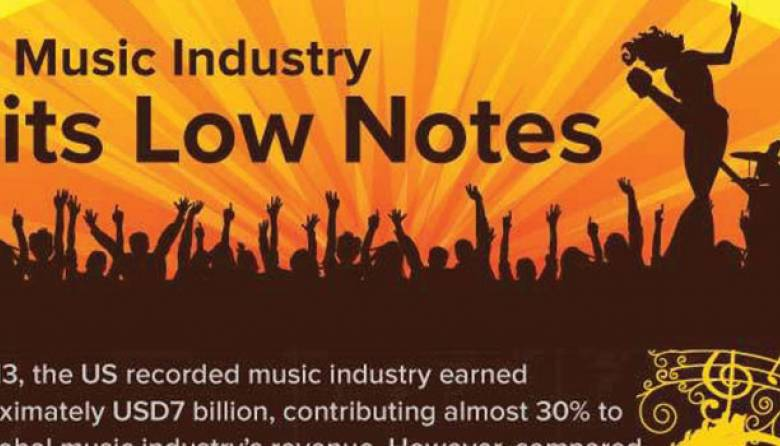 US Music Market Research
