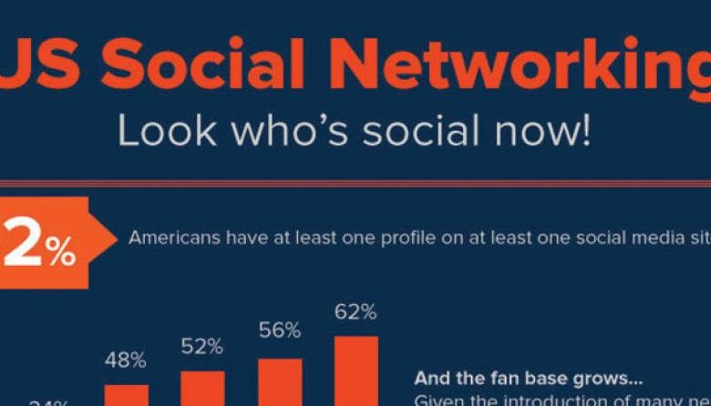 US Social Networking Market Research